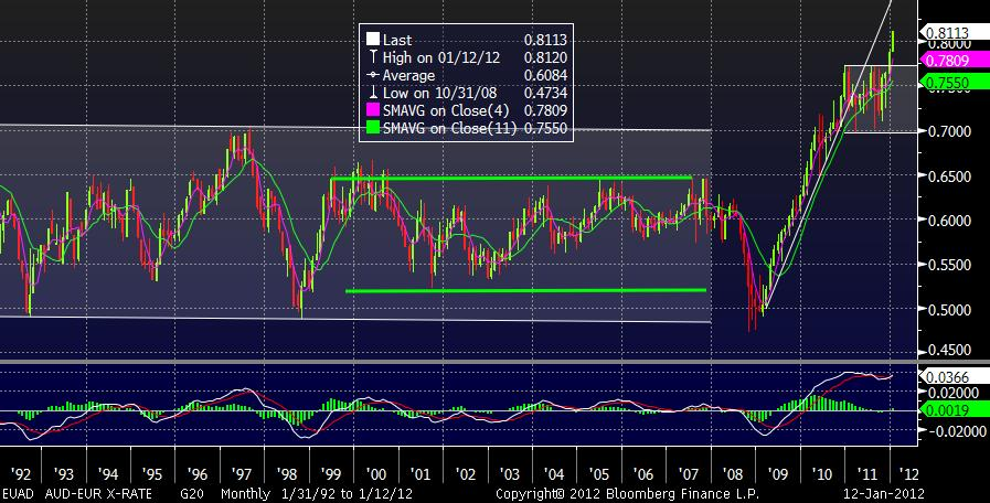 The British Pound Its Above Parity Against USD And Has Recently Broken Out Strongly Euro As You Can See In Chart Below